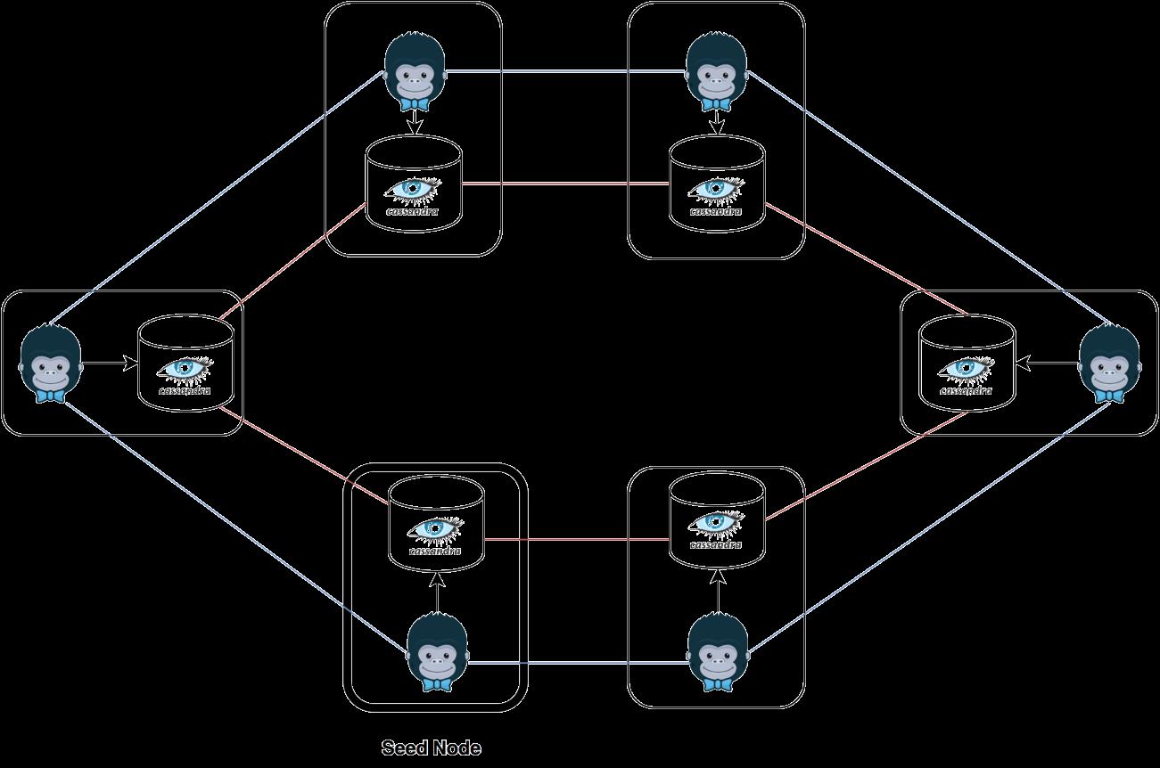 Figure 1: Kong Cluster
