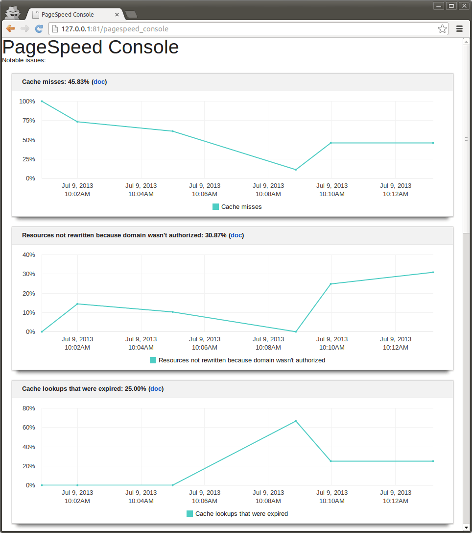 PageSpeed console