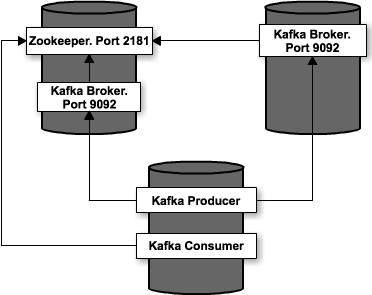 Create a Kafka multi-broker cluster