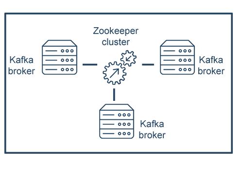 Bitnami Kafka Multi-Tier