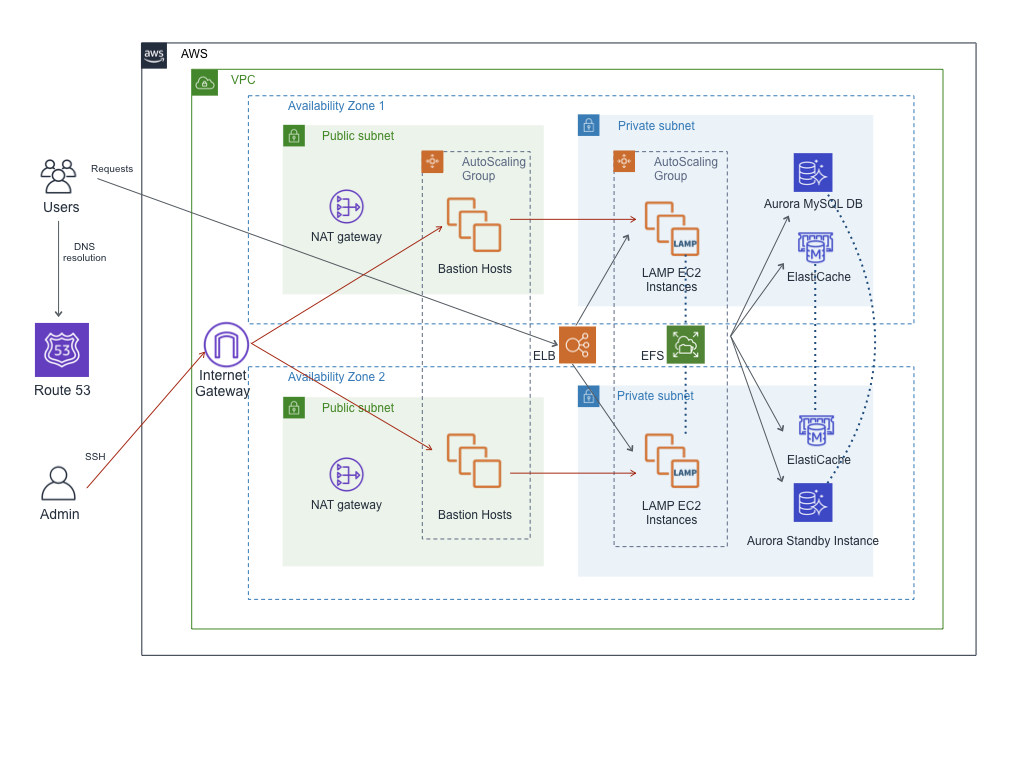 Understand the solution architecture