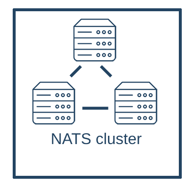NATS Multi-Tier topology