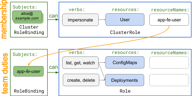 RBAC diagram