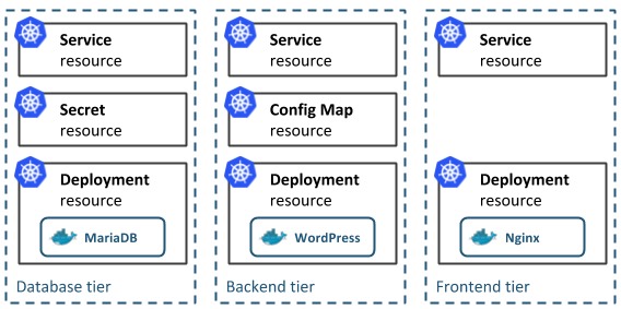 3-tier application architecture on Kubernetes