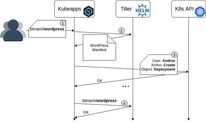 tiller proxy diagram